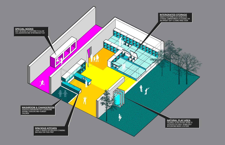 Classroom Features Diagram